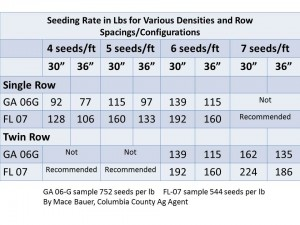 Seed rate LBS