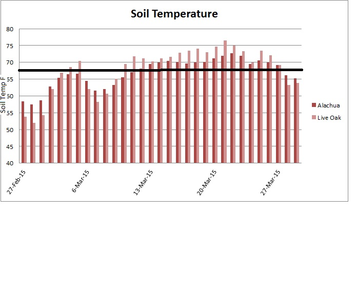Average Soil Temperature at two FAWN stations