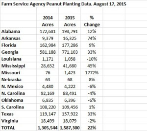 Planted acres FSA